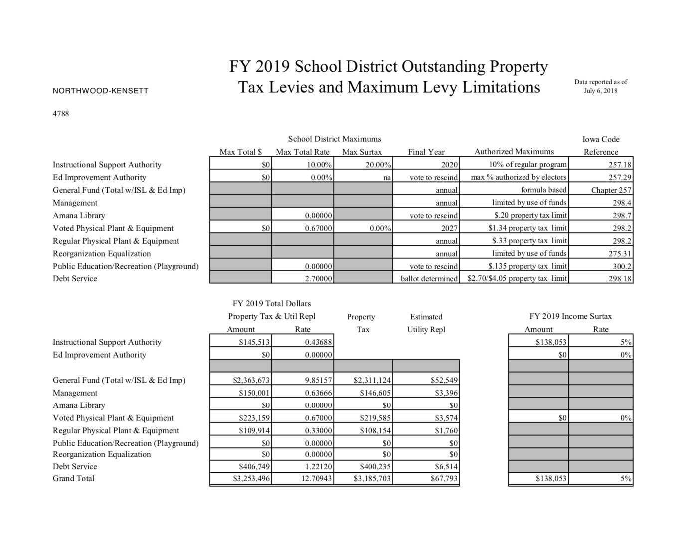 FY 2019 Property Tax Levies preview picture